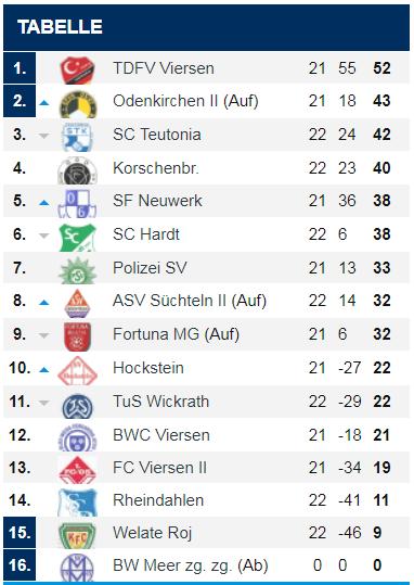 Sportfreunde Neuwerk Tabelle Kreisliga A